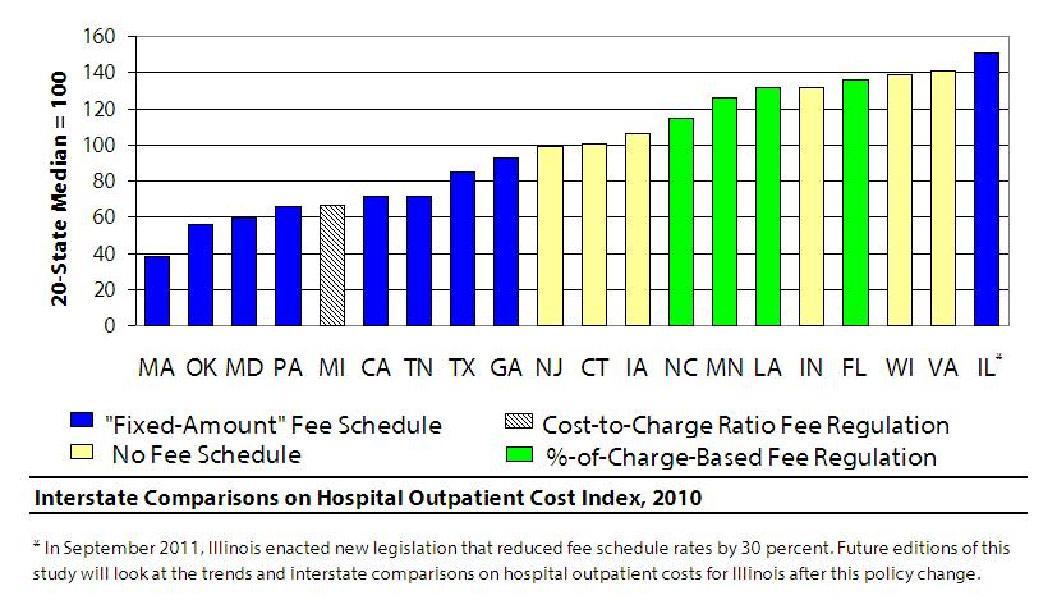 Interstate Comparisons on Hospital Outpatient Cost Index, 2010